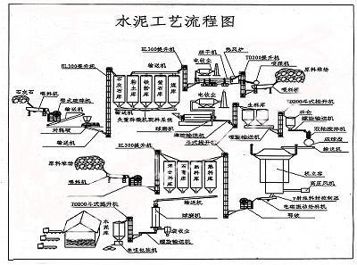 水泥生产工艺流程(水泥厂设备流程)图