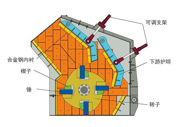1、反击板与板锤间隙能方便调节,有效控制出料粒度,颗粒形状好; 2、矿石沿节理面破碎,故电耗少、效率高; 3、无键连接,检修方便,经济可靠; 4、破碎功能全、生产率高、机件磨耗小、综合效益高; 5、高铬板锤,抗冲击、抗磨损、冲击力大; 6、构造简单、体积小、重量轻、生产能力大、生产成本低。进料口大、破碎腔高、适应物料硬度高; 7、破碎比大,可达40,因此可以简化破碎流程,可使三段破碎变成两段或一段破碎,降低选矿厂设备费用; 8、具有选择性破碎作用,并且破碎产品的粒度较均匀,形状多数为立方体石子。对于桥梁建