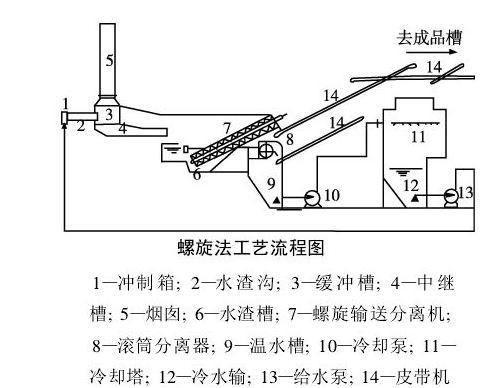 高炉冲制箱结构图