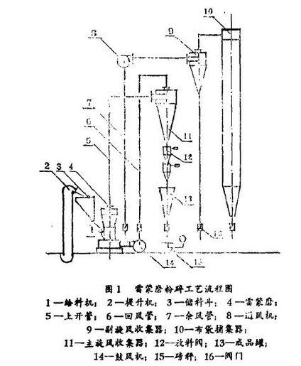 雷蒙磨结构,工作原理及生产工艺